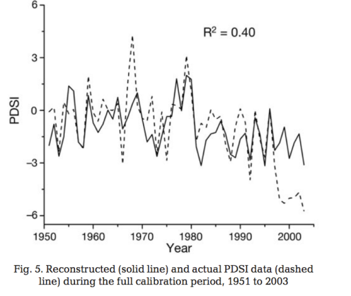 Fang et al. Figure 5